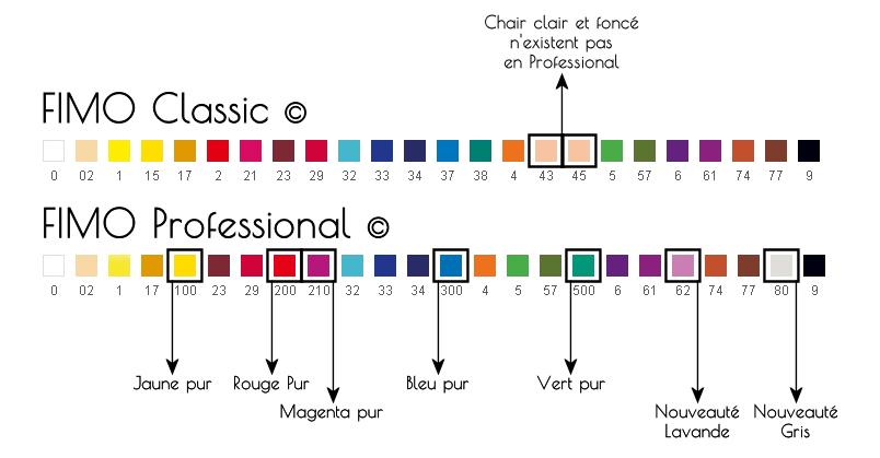 comparaison gammes Classic et Pro